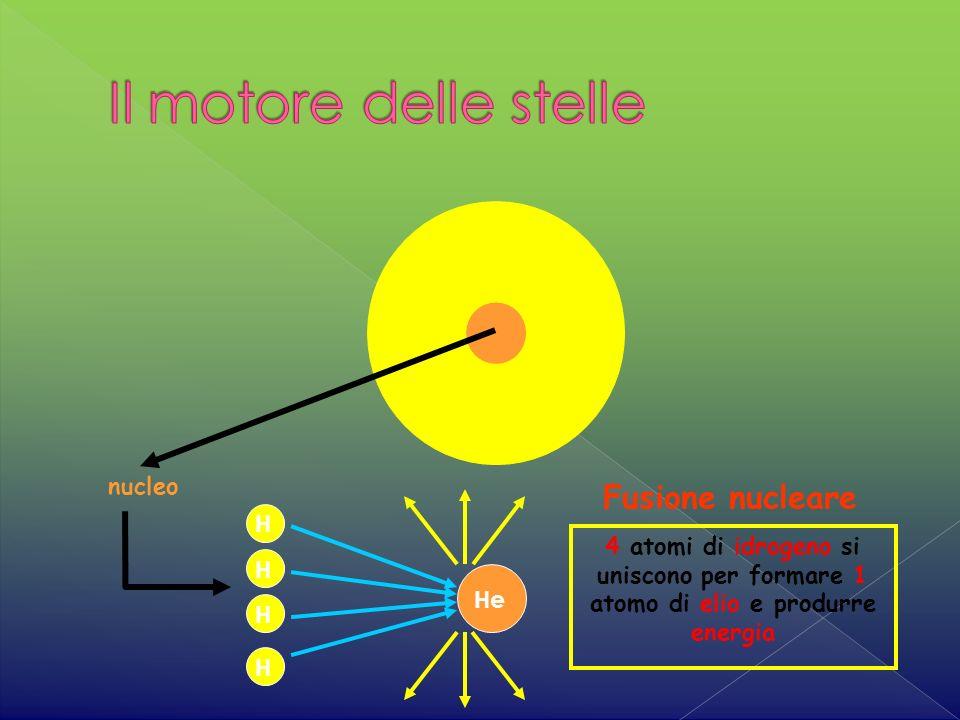 Il motore delle stelle Fusione nucleare nucleo H
