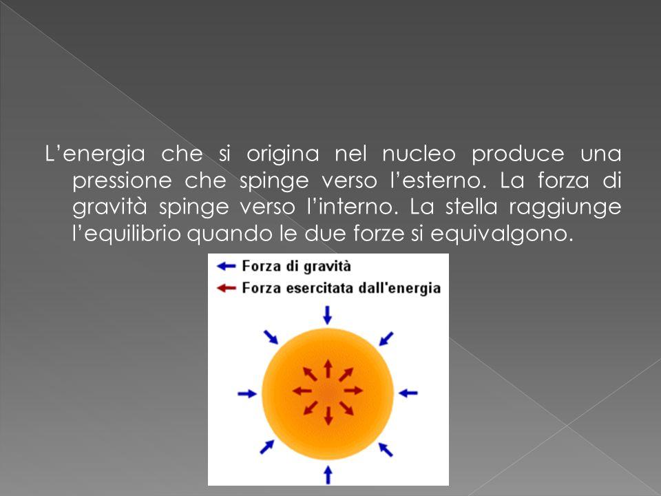 L'energia che si origina nel nucleo produce una pressione che spinge verso l'esterno.