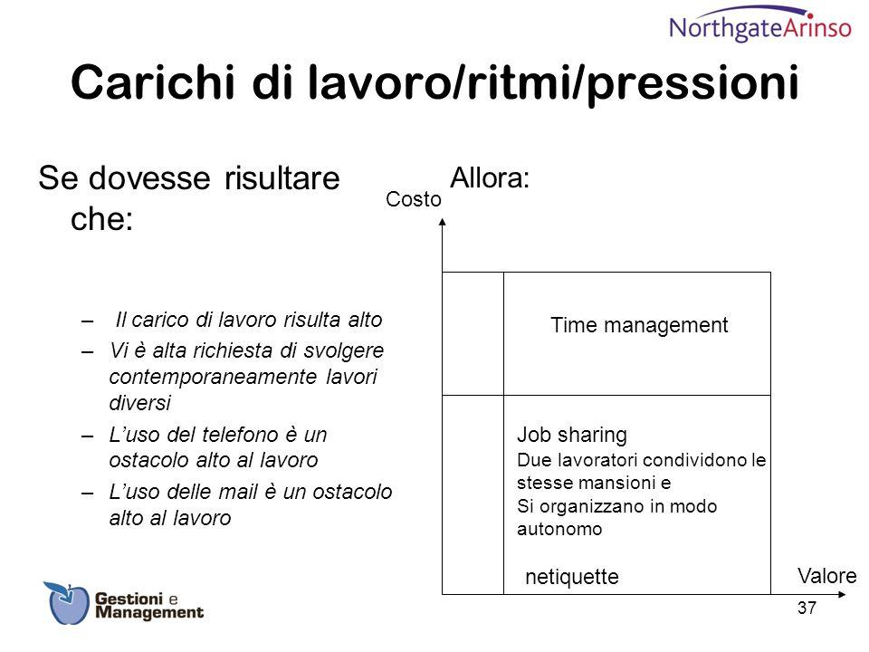 Carichi di lavoro/ritmi/pressioni