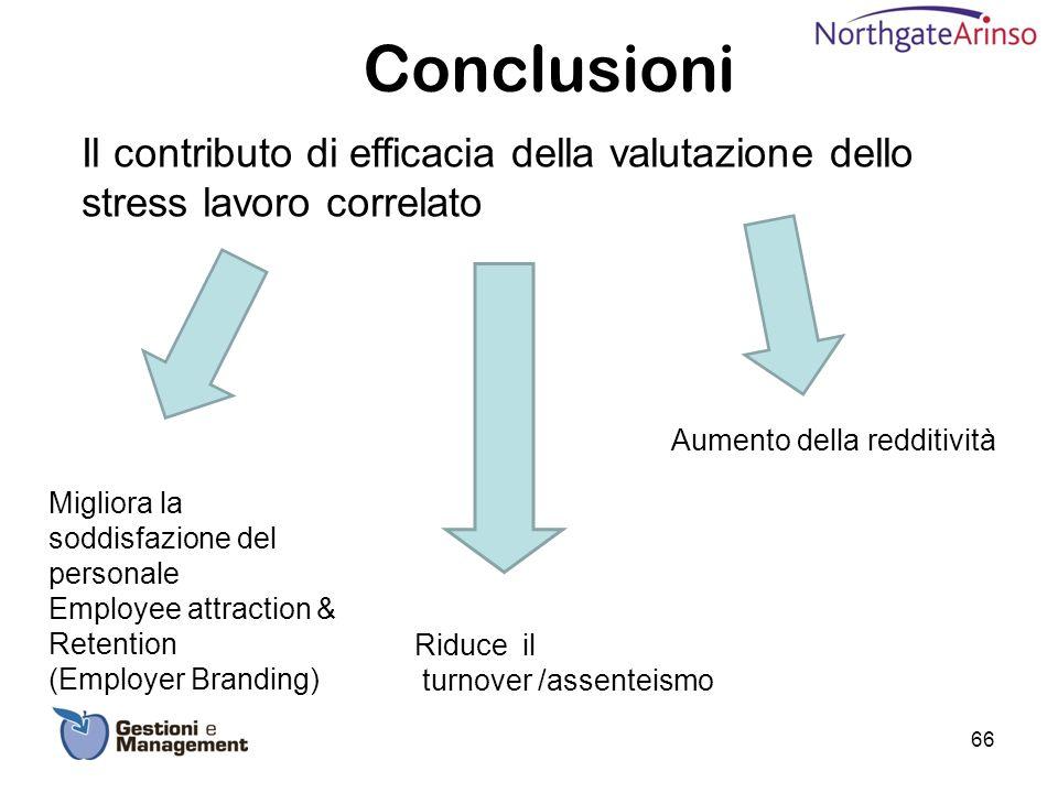 Conclusioni Il contributo di efficacia della valutazione dello stress lavoro correlato. Aumento della redditività.