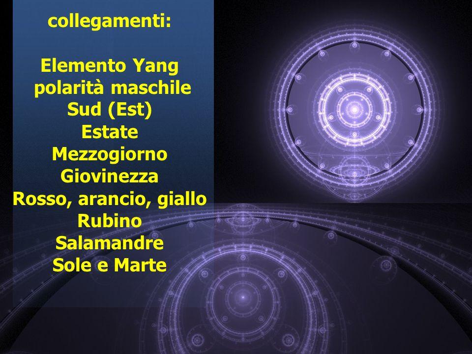 collegamenti: Elemento Yang. polarità maschile. Sud (Est) Estate. Mezzogiorno. Giovinezza. Rosso, arancio, giallo.