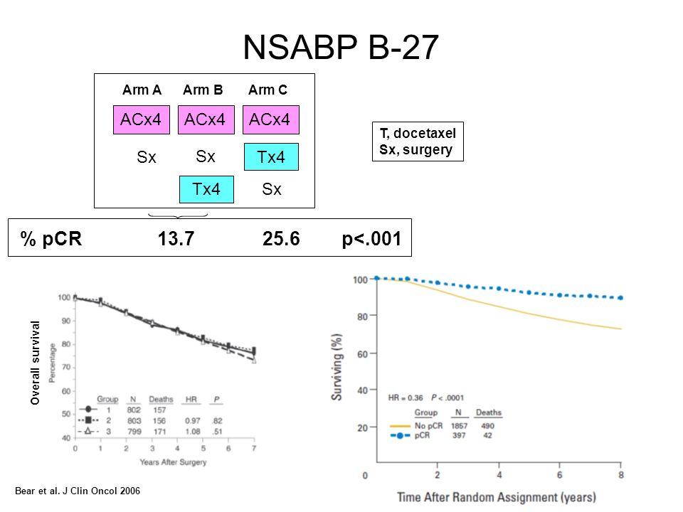 NSABP B-27 % pCR 13.7 25.6 p<.001 ACx4 Sx Tx4 Arm A Arm B Arm C