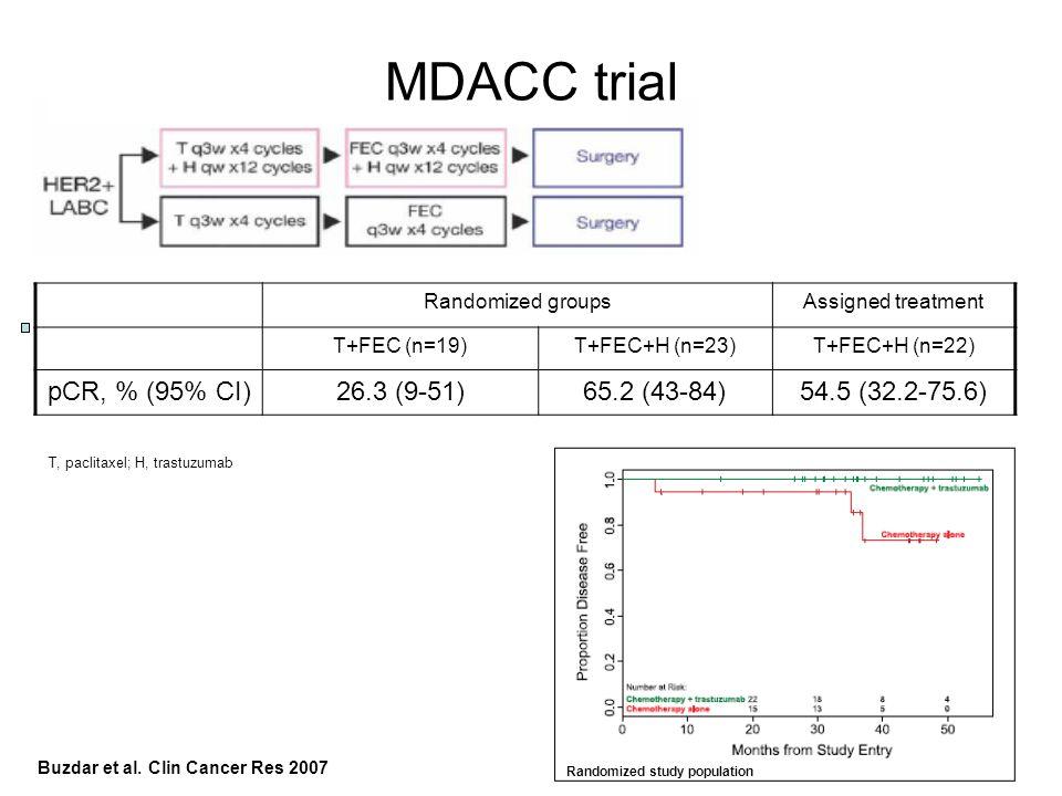 MDACC trial pCR, % (95% CI) 26.3 (9-51) 65.2 (43-84) 54.5 (32.2-75.6)
