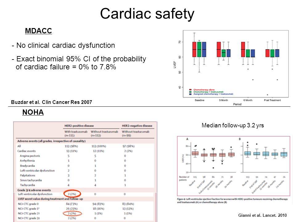 Cardiac safety MDACC No clinical cardiac dysfunction