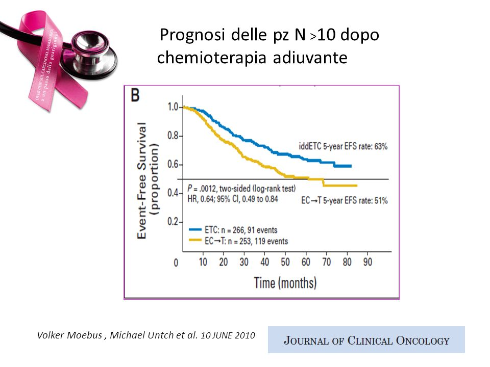 Prognosi delle pz N >10 dopo chemioterapia adiuvante