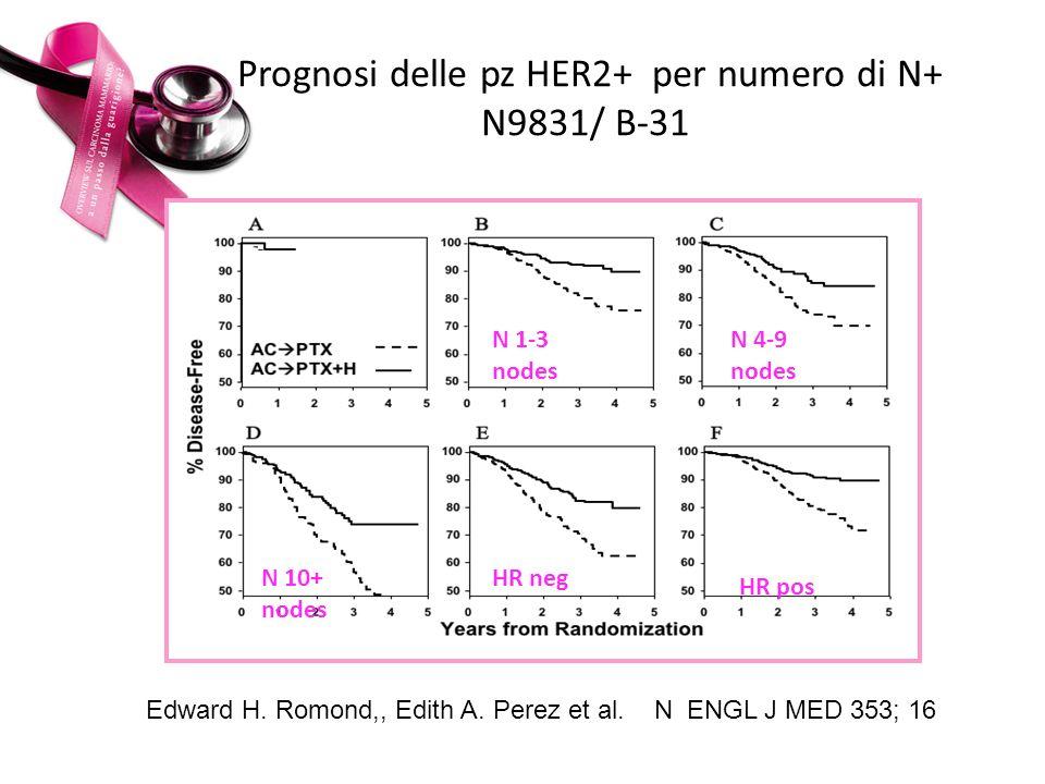 Prognosi delle pz HER2+ per numero di N+ N9831/ B-31