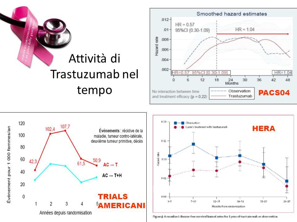 Attività di Trastuzumab nel tempo
