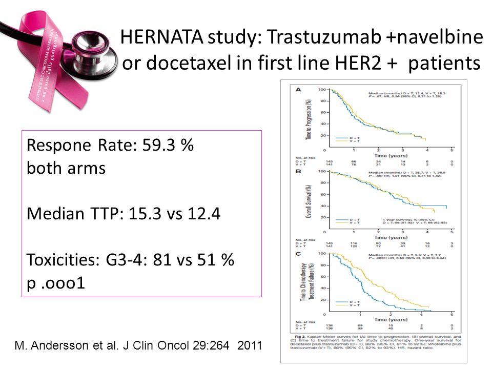 HERNATA study: Trastuzumab +navelbine or docetaxel in first line HER2 + patients