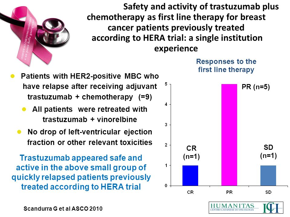 All patients were retreated with trastuzumab + vinorelbine