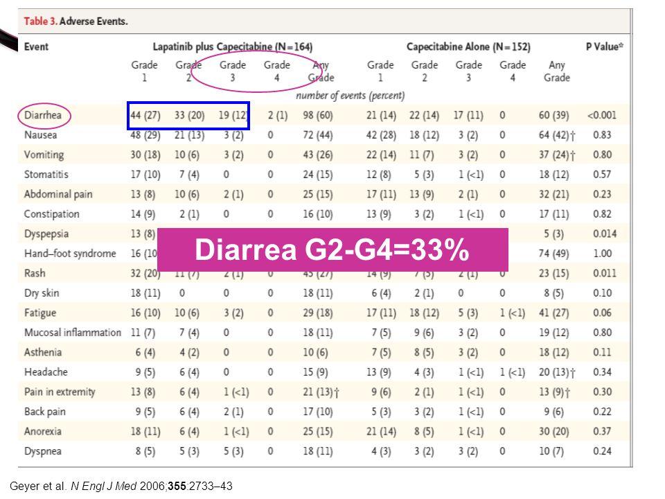 Diarrea G2-G4=33% Geyer et al. N Engl J Med 2006;355:2733–43
