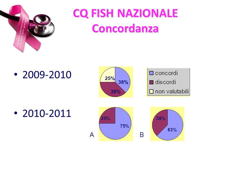 CQ FISH NAZIONALE Concordanza