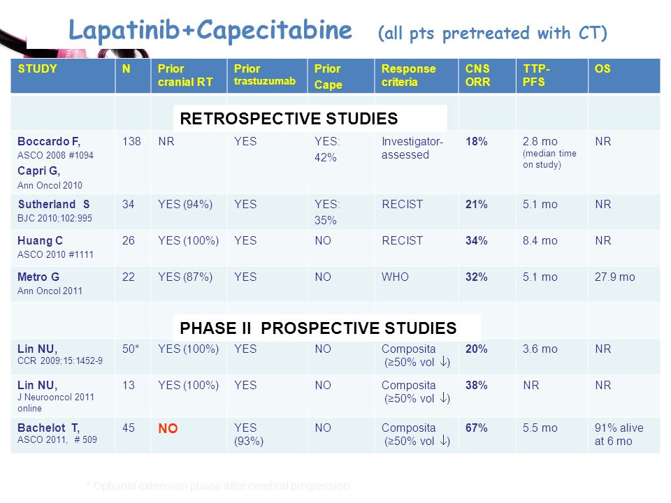Lapatinib+Capecitabine (all pts pretreated with CT)