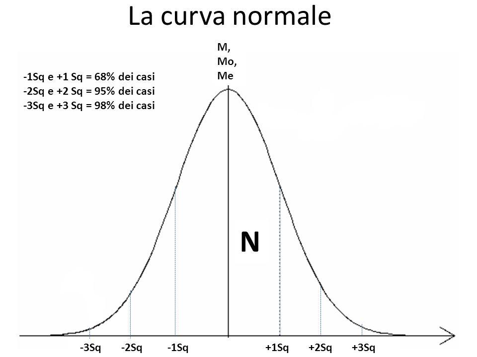 N La curva normale M, Mo, Me -1Sq e +1 Sq = 68% dei casi