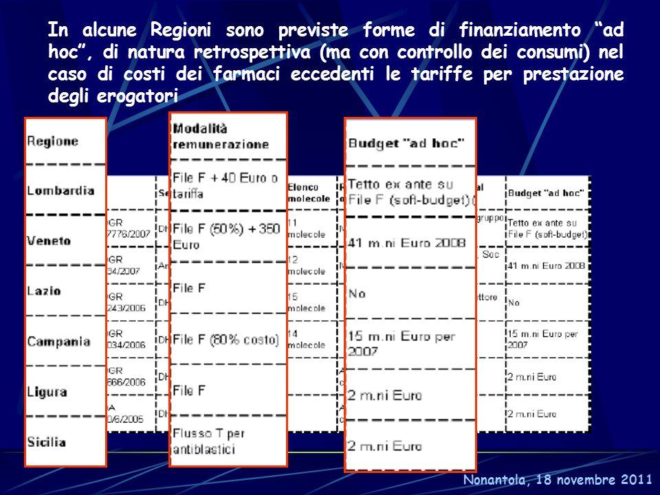 In alcune Regioni sono previste forme di finanziamento ad hoc , di natura retrospettiva (ma con controllo dei consumi) nel caso di costi dei farmaci eccedenti le tariffe per prestazione degli erogatori