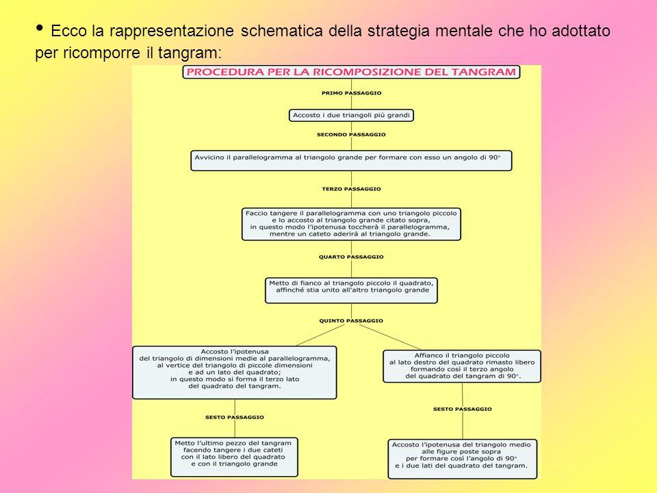 Ecco la rappresentazione schematica della strategia mentale che ho adottato per ricomporre il tangram:
