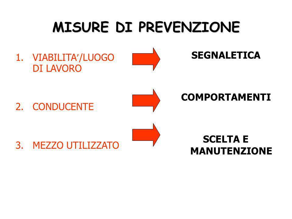 MISURE DI PREVENZIONE SEGNALETICA VIABILITA'/LUOGO DI LAVORO