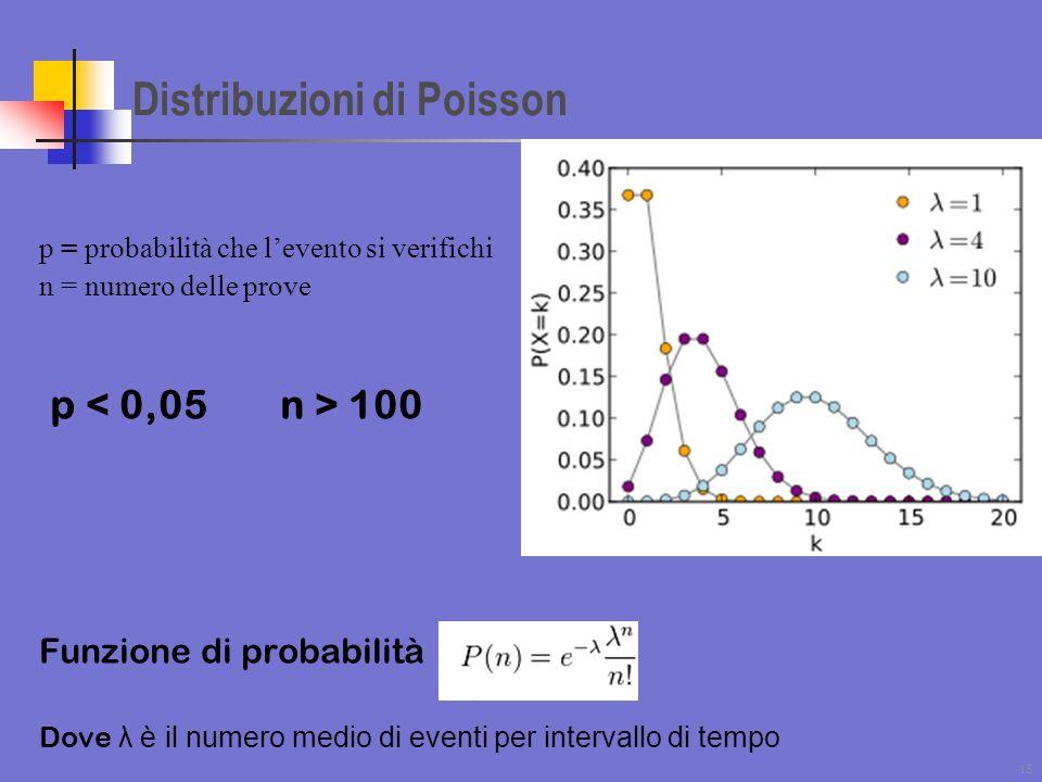 Distribuzioni di Poisson