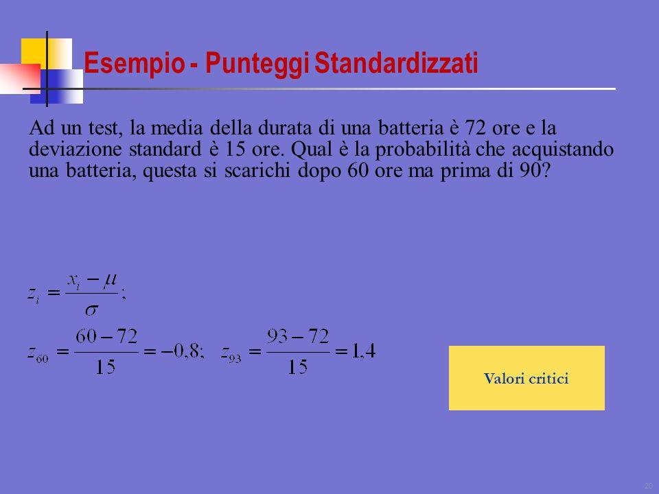 Esempio - Punteggi Standardizzati