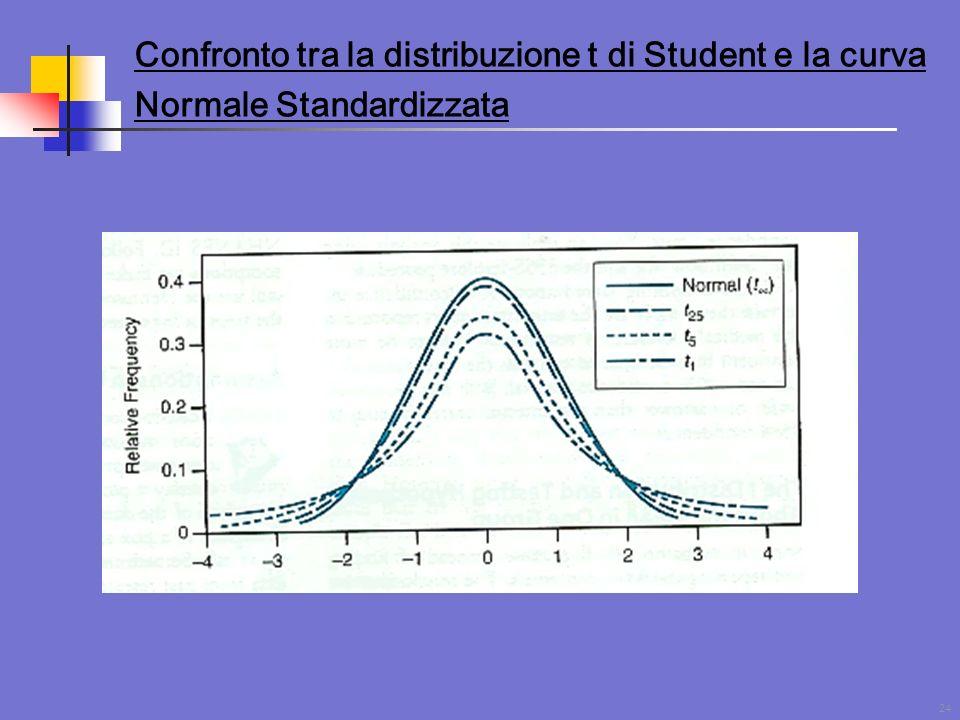 Confronto tra la distribuzione t di Student e la curva