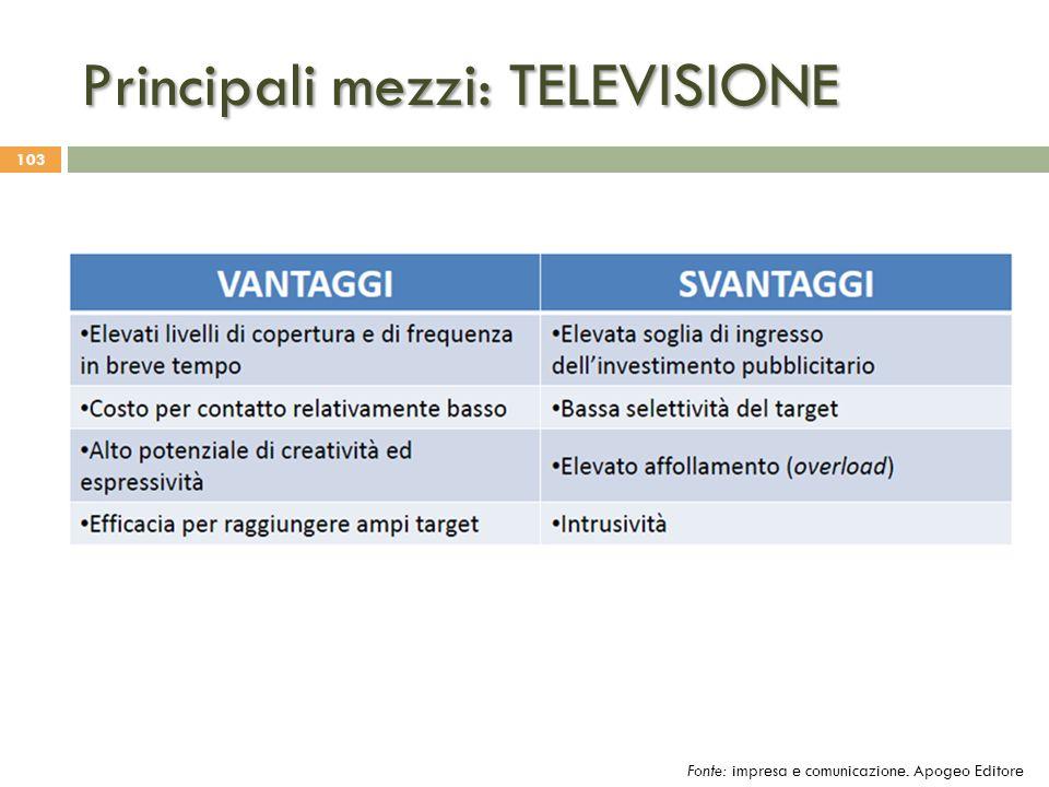 Principali mezzi: TELEVISIONE