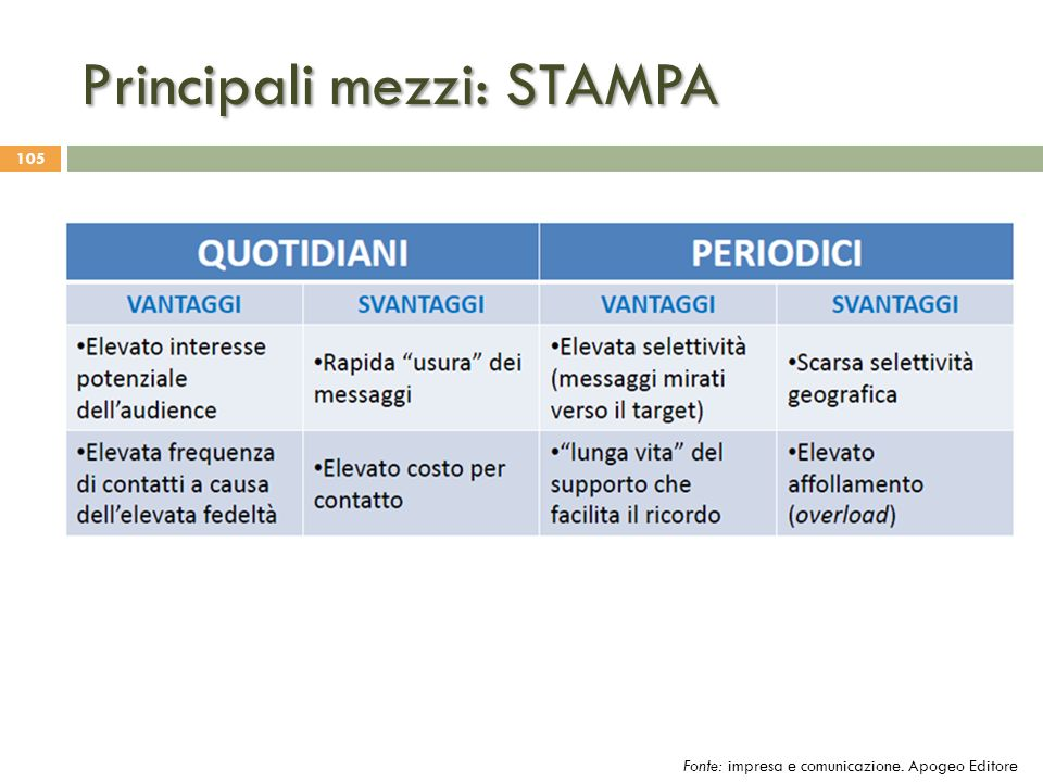 Principali mezzi: STAMPA