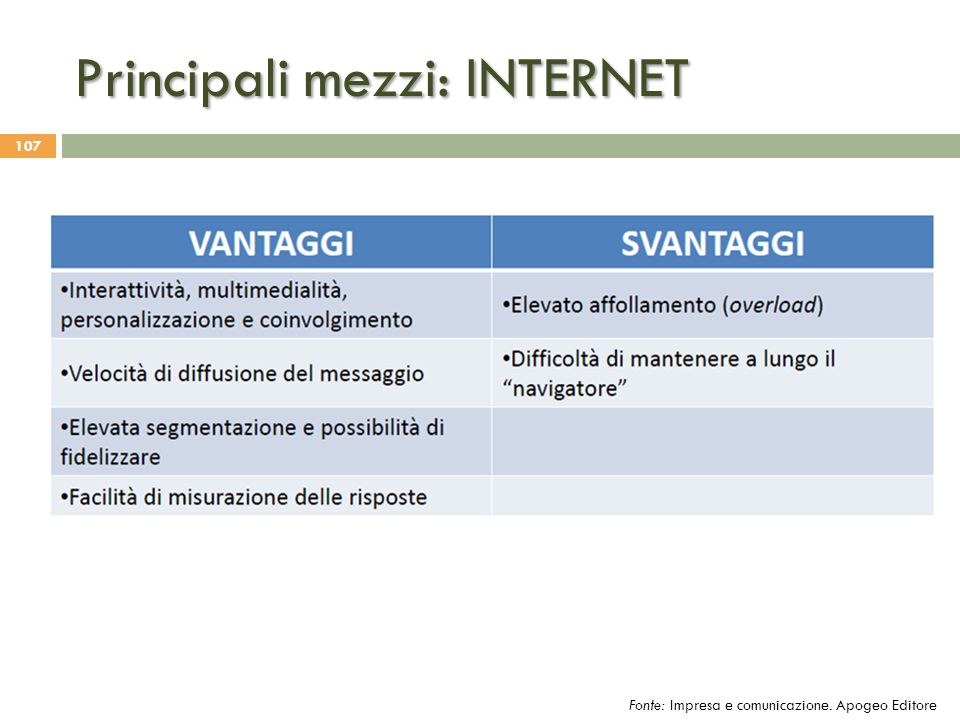 Principali mezzi: INTERNET