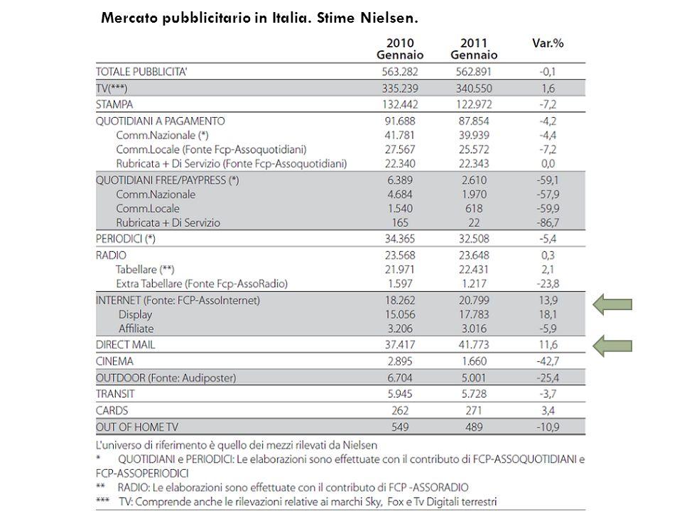 Mercato pubblicitario in Italia. Stime Nielsen.