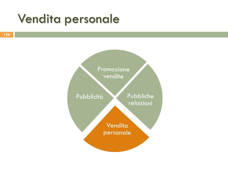 Vendita personale Pubbliche relazioni Vendita personale Pubblicità