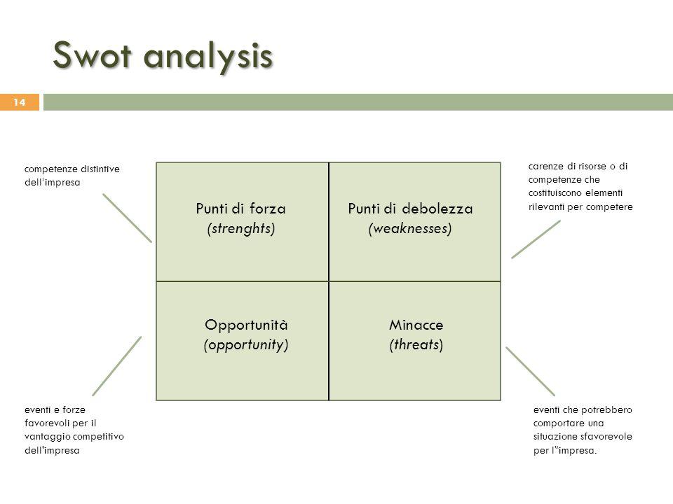 Swot analysis Punti di forza (strenghts) Punti di debolezza