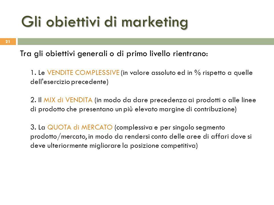 Gli obiettivi di marketing
