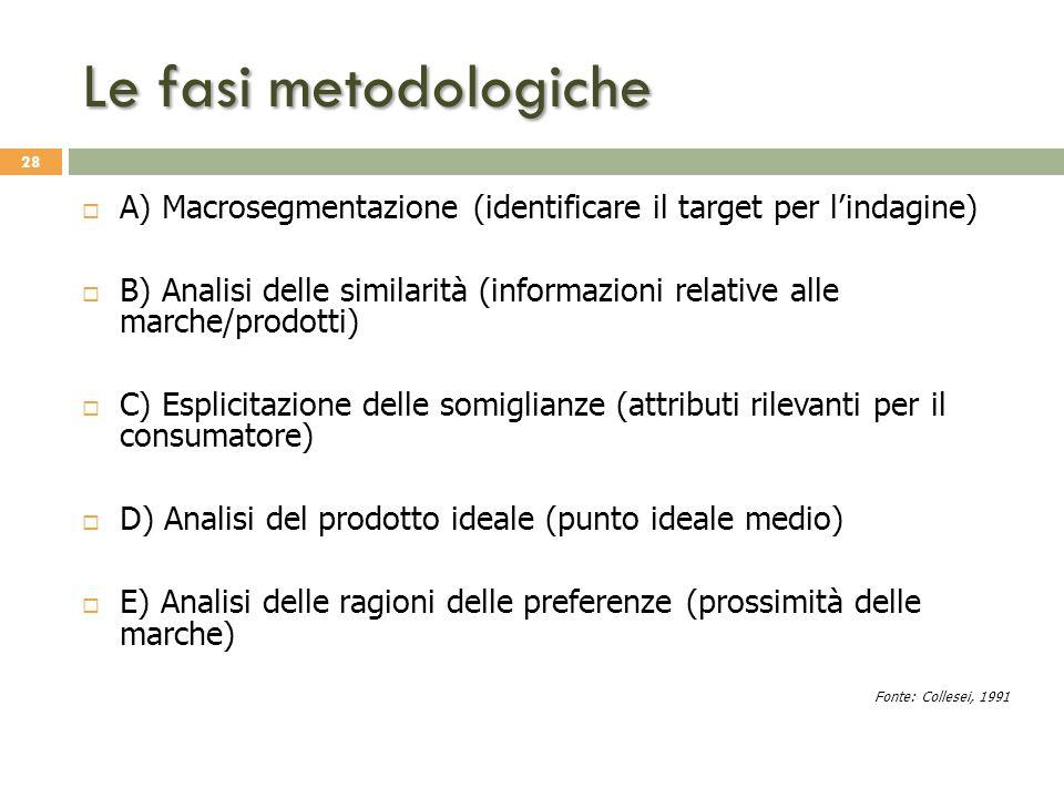 Le fasi metodologiche A) Macrosegmentazione (identificare il target per l'indagine)