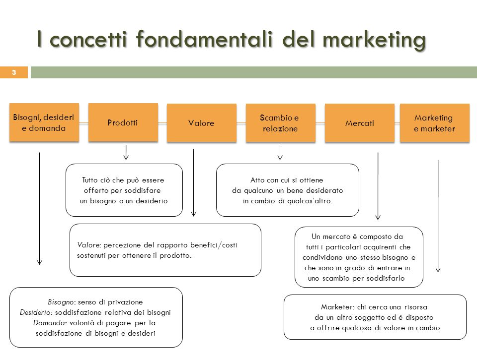 I concetti fondamentali del marketing