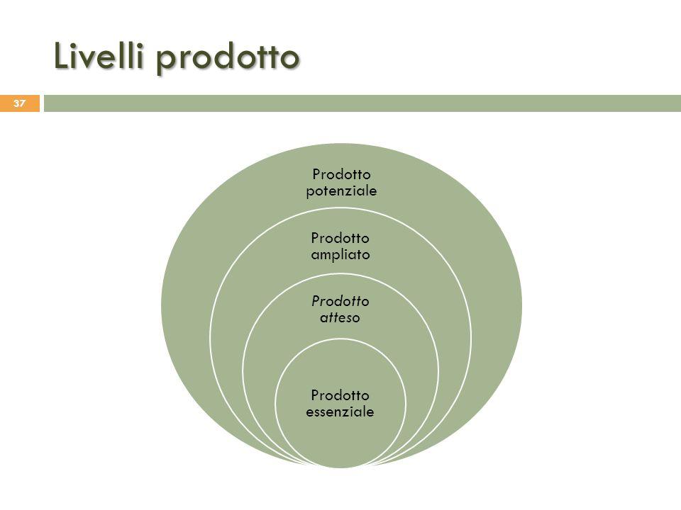 Livelli prodotto Prodotto potenziale Prodotto ampliato Prodotto atteso