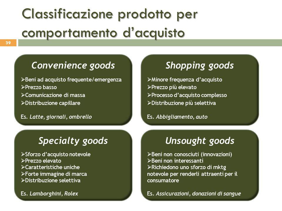 Classificazione prodotto per comportamento d'acquisto