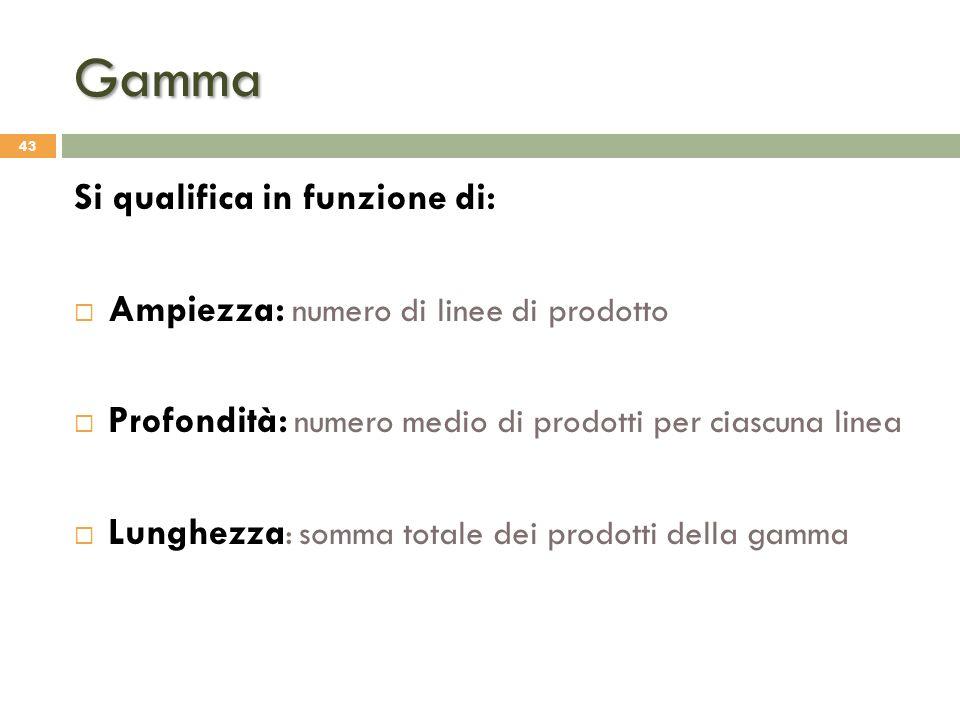 Gamma Si qualifica in funzione di:
