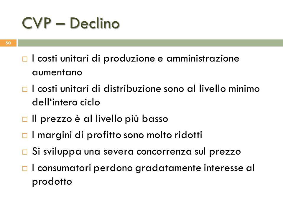 CVP – Declino I costi unitari di produzione e amministrazione aumentano. I costi unitari di distribuzione sono al livello minimo dell'intero ciclo.