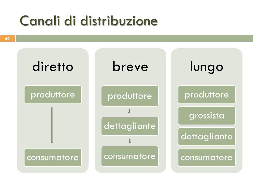 Canali di distribuzione
