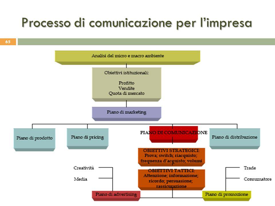 Processo di comunicazione per l'impresa