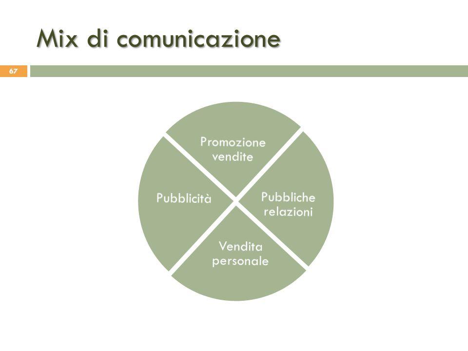 Mix di comunicazione Pubbliche relazioni Vendita personale Pubblicità