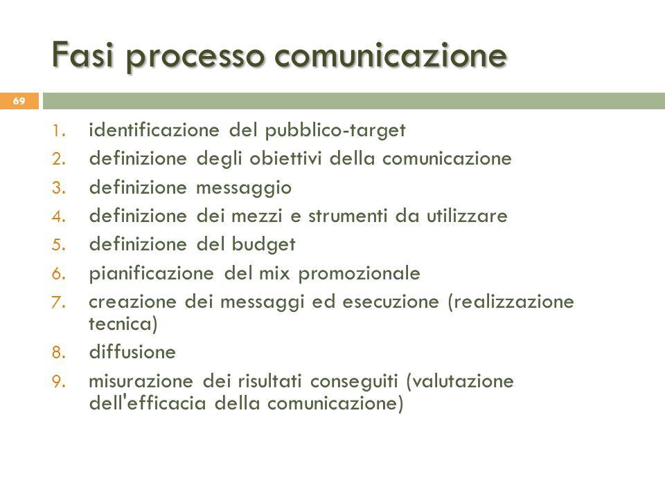 Fasi processo comunicazione