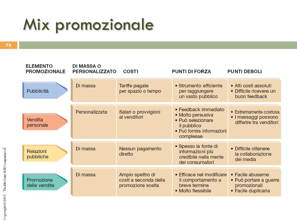 Mix promozionale Copyright © 2007 – The McGraw-Hill Companies srl