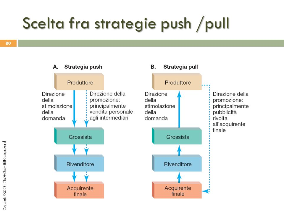Scelta fra strategie push /pull