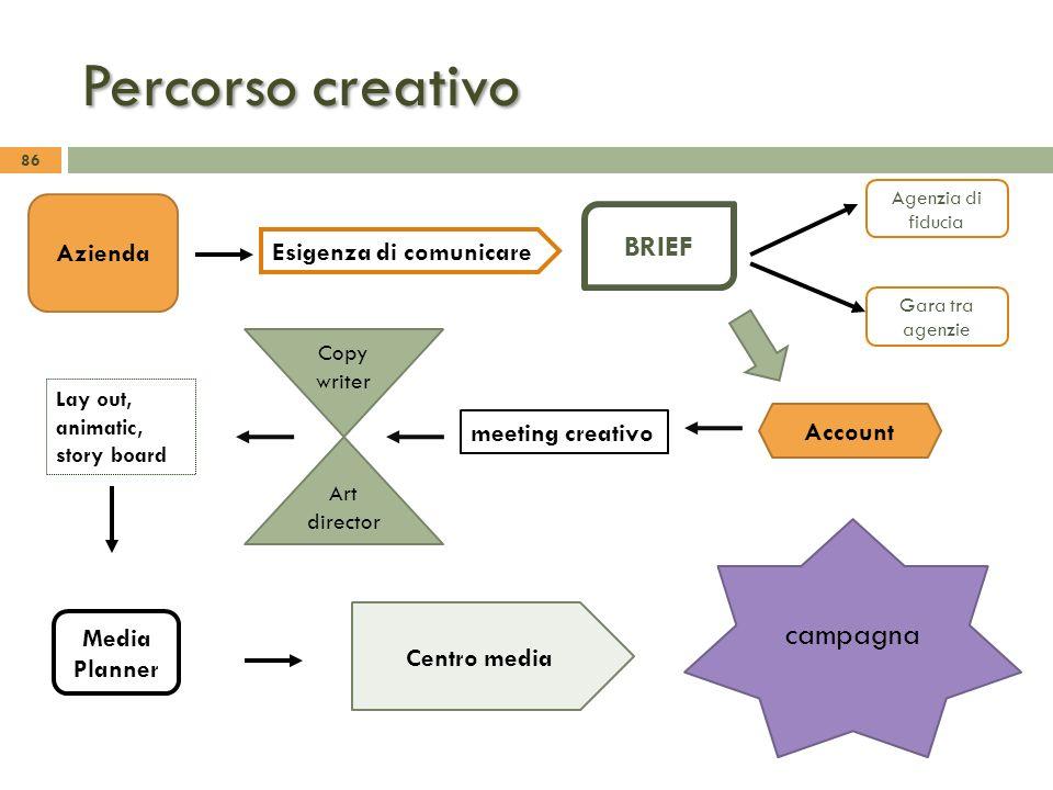 Percorso creativo campagna BRIEF Azienda Esigenza di comunicare