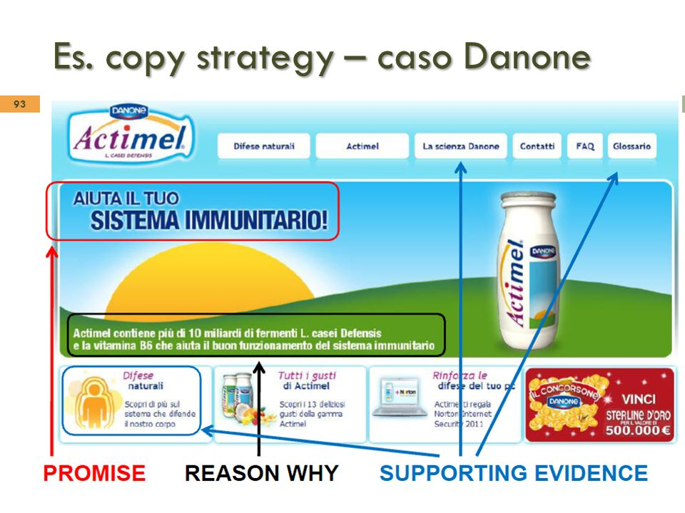 Es. copy strategy – caso Danone