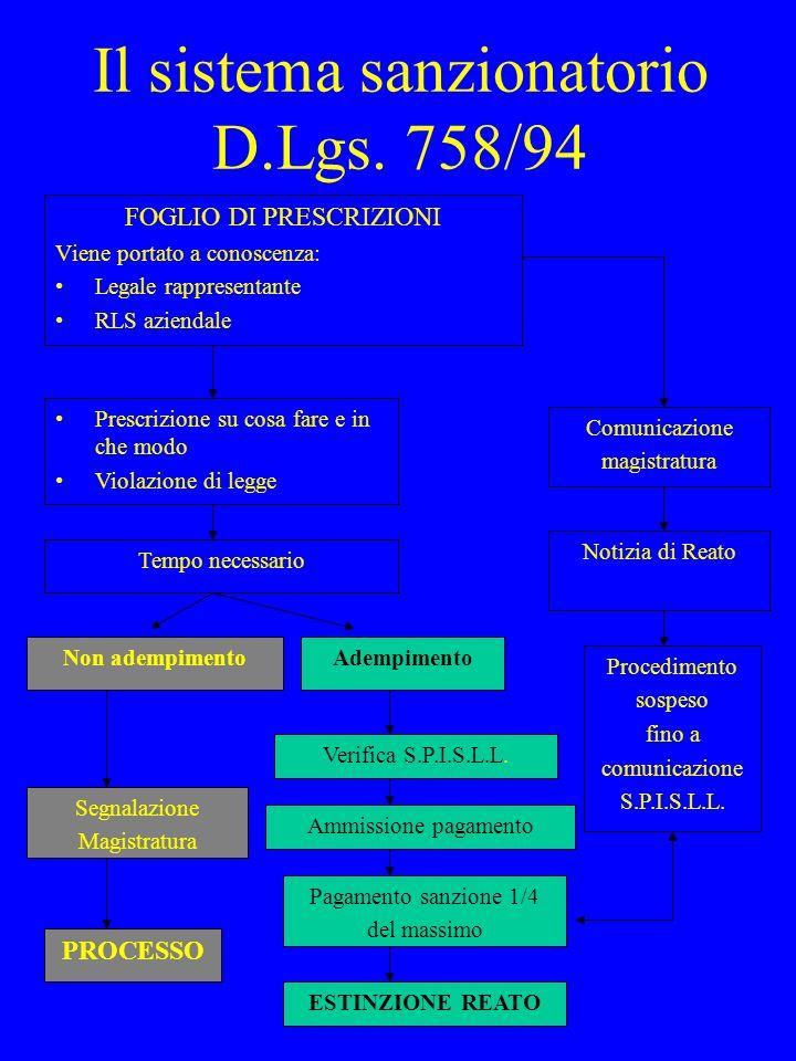 Il sistema sanzionatorio D.Lgs. 758/94