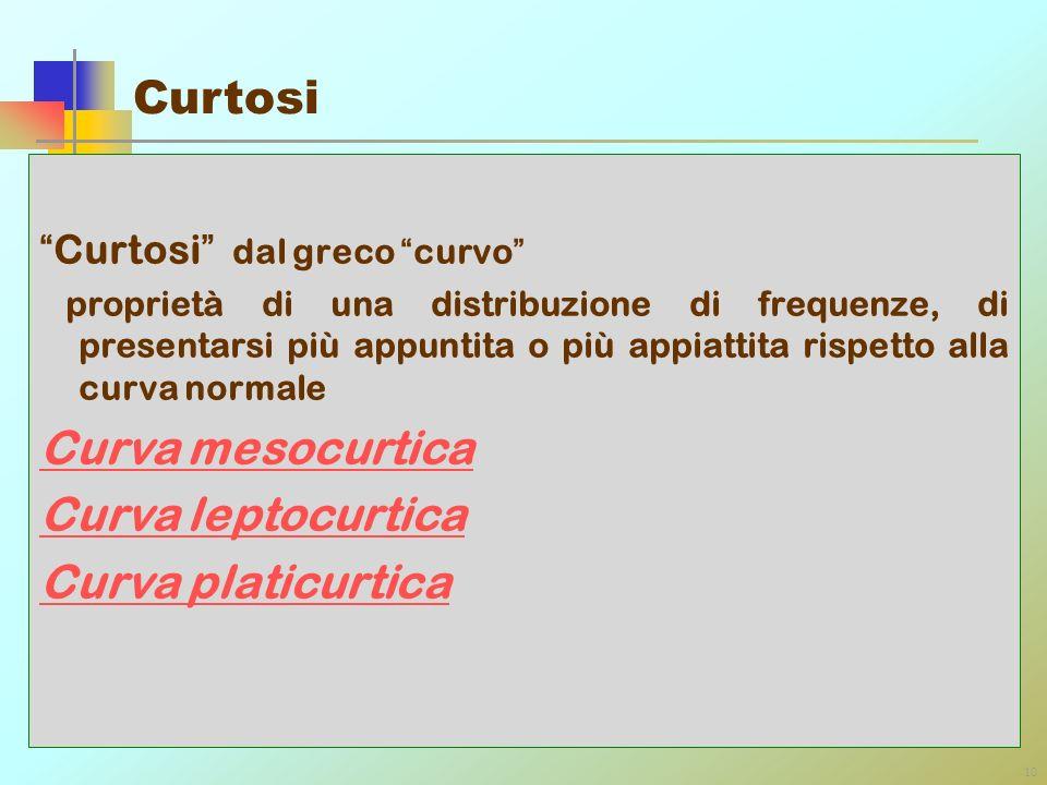 Curtosi Curva mesocurtica Curva leptocurtica Curva platicurtica