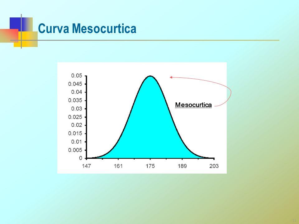 Curva Mesocurtica Mesocurtica