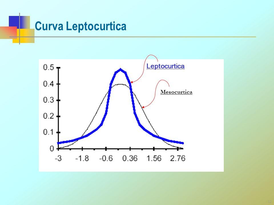 Curva Leptocurtica Leptocurtica Mesocurtica