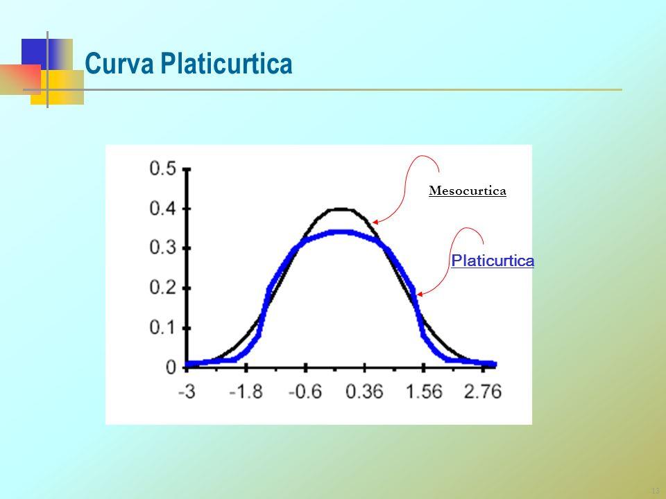 Curva Platicurtica Mesocurtica Platicurtica