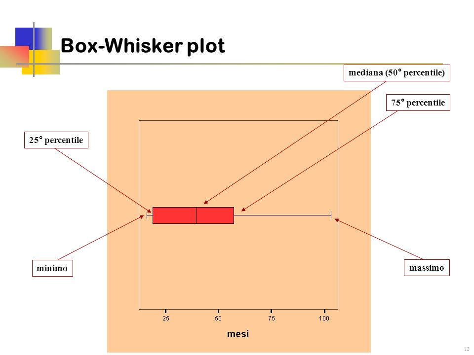 Box-Whisker plot mediana (50° percentile) 75° percentile